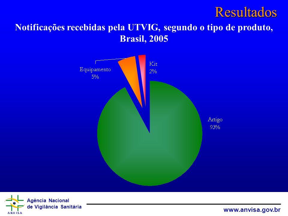 Agência Nacional de Vigilância Sanitária www.anvisa.gov.br Resultados Notificações recebidas pela UTVIG, segundo o tipo de produto, Brasil, 2005