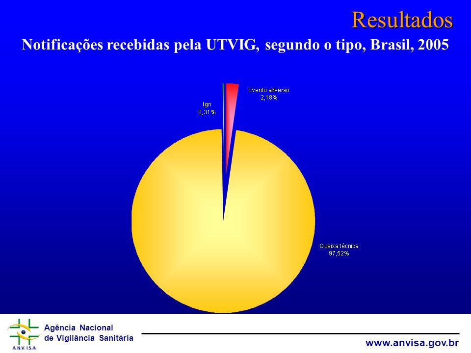 Agência Nacional de Vigilância Sanitária www.anvisa.gov.br Resultados Notificações recebidas pela UTVIG, segundo o tipo, Brasil, 2005