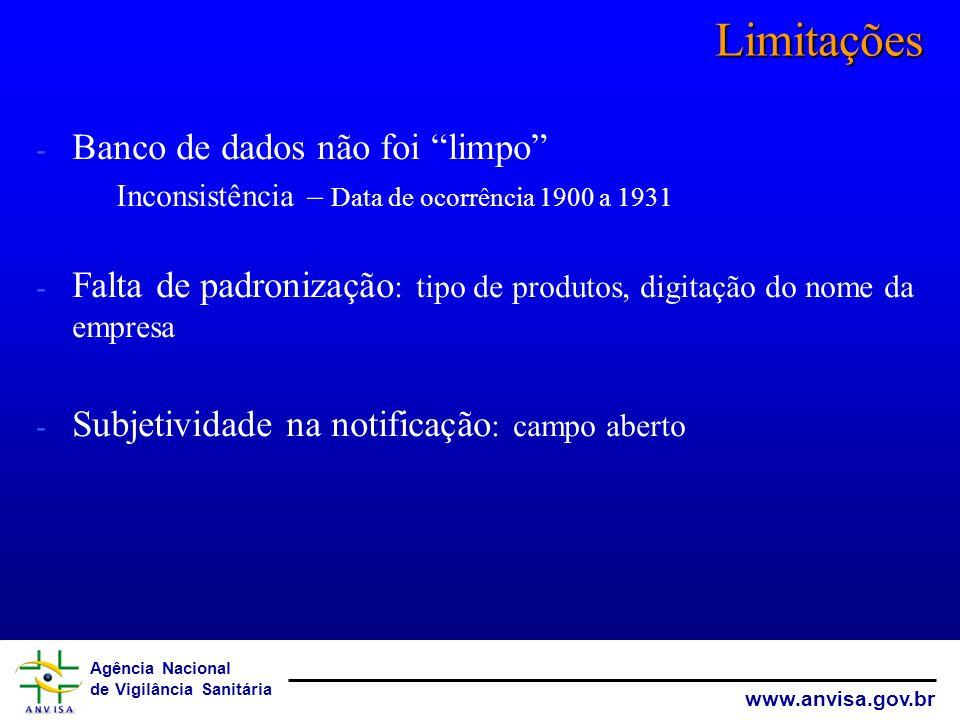 Agência Nacional de Vigilância Sanitária www.anvisa.gov.br Limitações - Banco de dados não foi limpo Inconsistência – Data de ocorrência 1900 a 1931 -