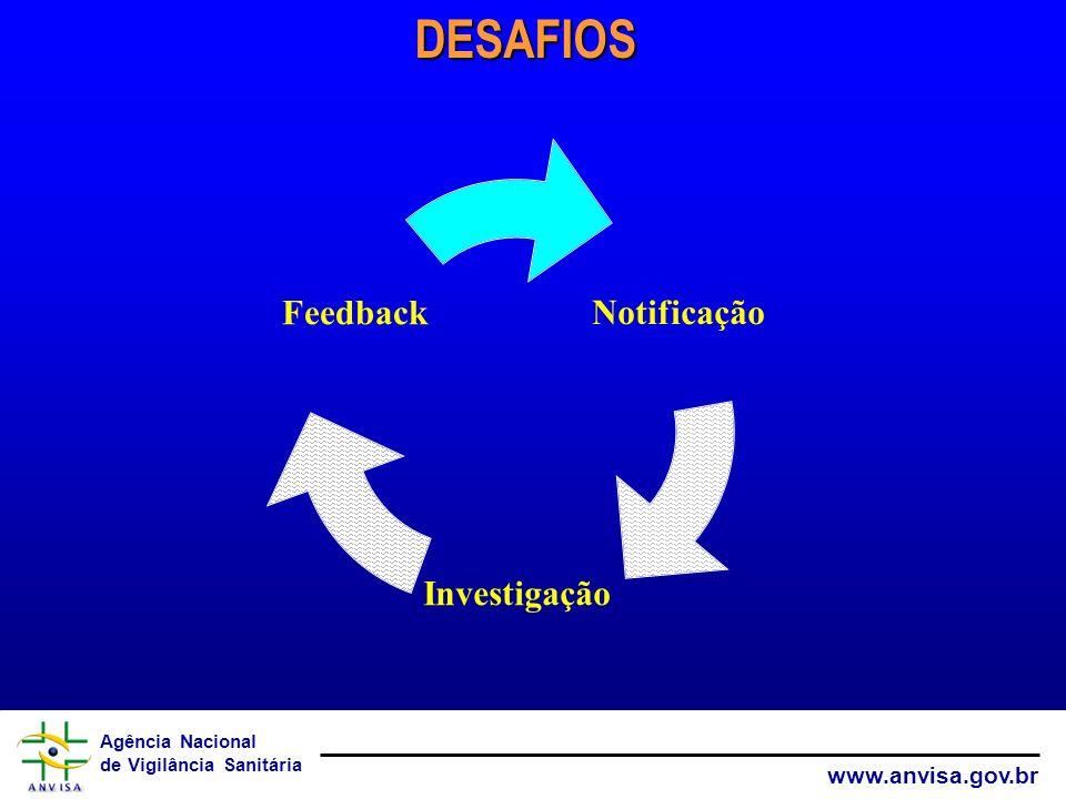 Agência Nacional de Vigilância Sanitária www.anvisa.gov.br Notificação Investigação FeedbackDESAFIOS
