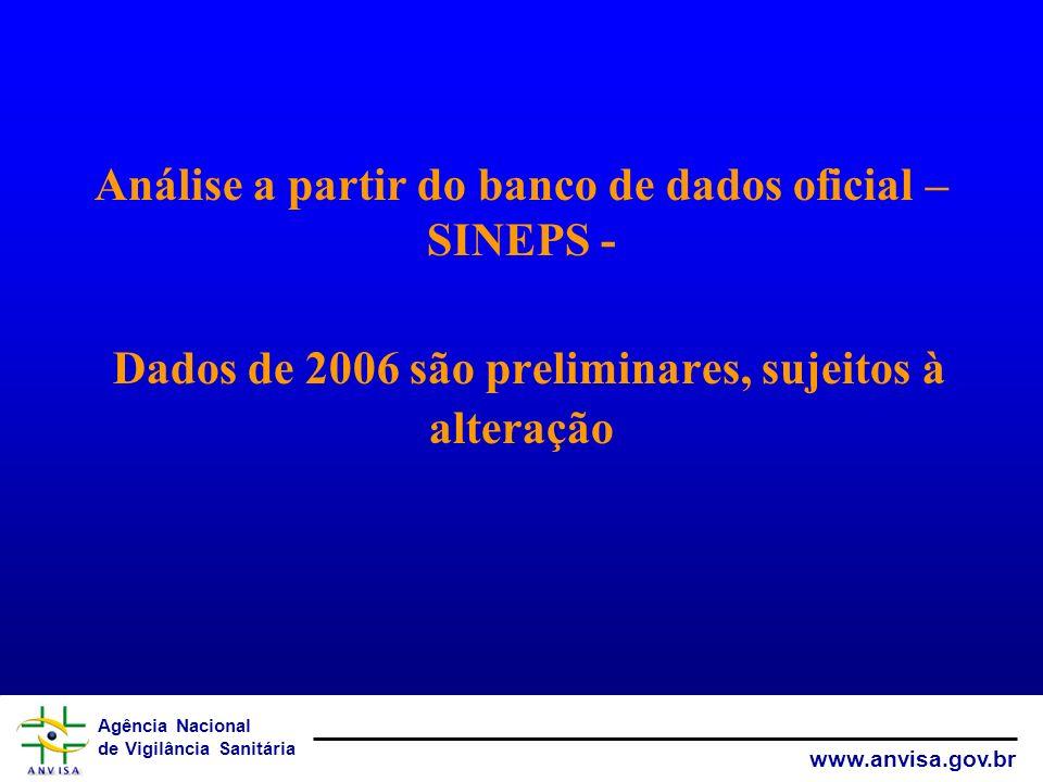 Agência Nacional de Vigilância Sanitária www.anvisa.gov.br Análise a partir do banco de dados oficial – SINEPS - Dados de 2006 são preliminares, sujei