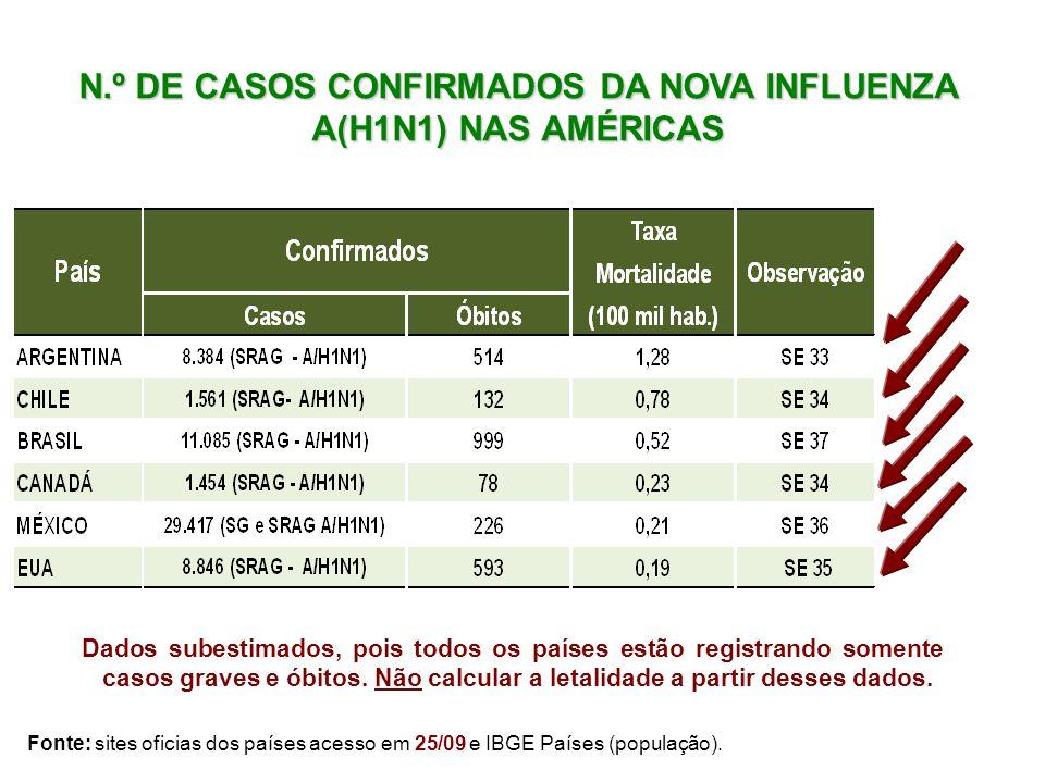 N.º DE CASOS CONFIRMADOS DA NOVA INFLUENZA A(H1N1) NAS AMÉRICAS Fonte: sites oficias dos países acesso em 25/09 e IBGE Países (população). Dados subes