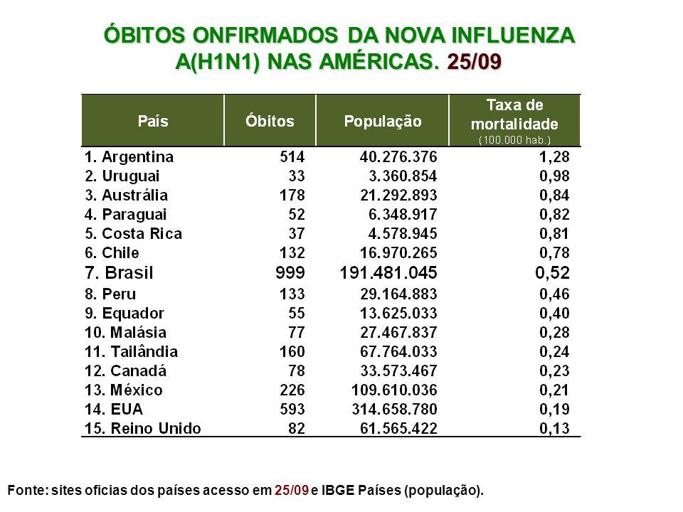 ÓBITOS ONFIRMADOS DA NOVA INFLUENZA A(H1N1) NAS AMÉRICAS. 25/09 Fonte: sites oficias dos países acesso em 25/09 e IBGE Países (população). Tabela – Ma