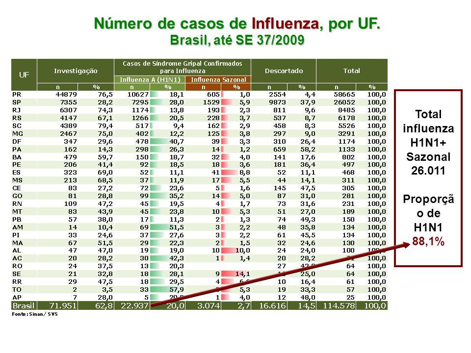 Número de casos de Influenza, por UF. Brasil, até SE 37/2009 Total influenza H1N1+ Sazonal 26.011 Proporçã o de H1N1 88,1%