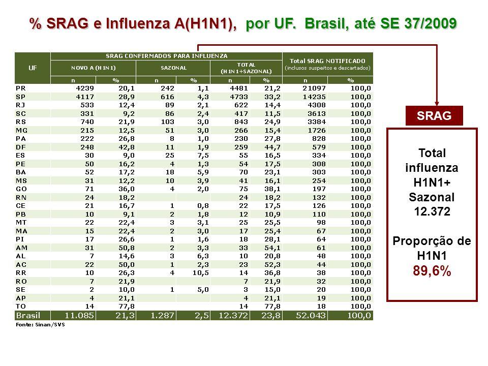 % SRAG e Influenza A(H1N1), por UF. Brasil, até SE 37/2009 SRAG Total influenza H1N1+ Sazonal 12.372 Proporção de H1N1 89,6%