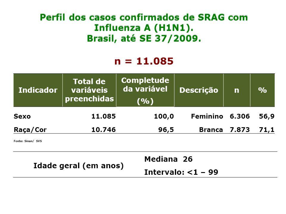 Perfil dos casos confirmados de SRAG com Influenza A (H1N1). Brasil, até SE 37/2009. n = 11.085 Idade geral (em anos) Mediana 26 Intervalo: <1 – 99 In