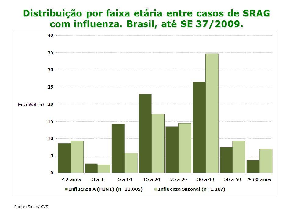 Distribuição por faixa etária entre casos de SRAG com influenza. Brasil, até SE 37/2009. Fonte: Sinan/ SVS