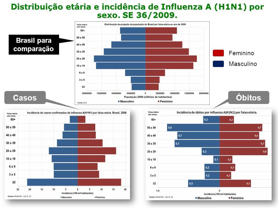 Distribuição etária e incidência de Influenza A (H1N1) por sexo. SE 36/2009. CasosÓbitos Brasil para comparação Feminino Masculino