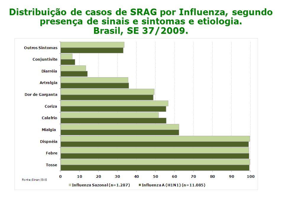 Distribuição de casos de SRAG por Influenza, segundo presença de sinais e sintomas e etiologia. Brasil, SE 37/2009.