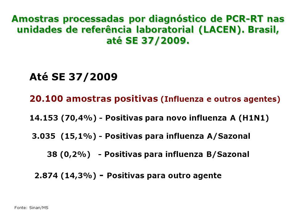 Até SE 37/2009 20.100 amostras positivas (Influenza e outros agentes) 14.153 (70,4%) - Positivas para novo influenza A (H1N1) 3.035 (15,1%) - Positiva