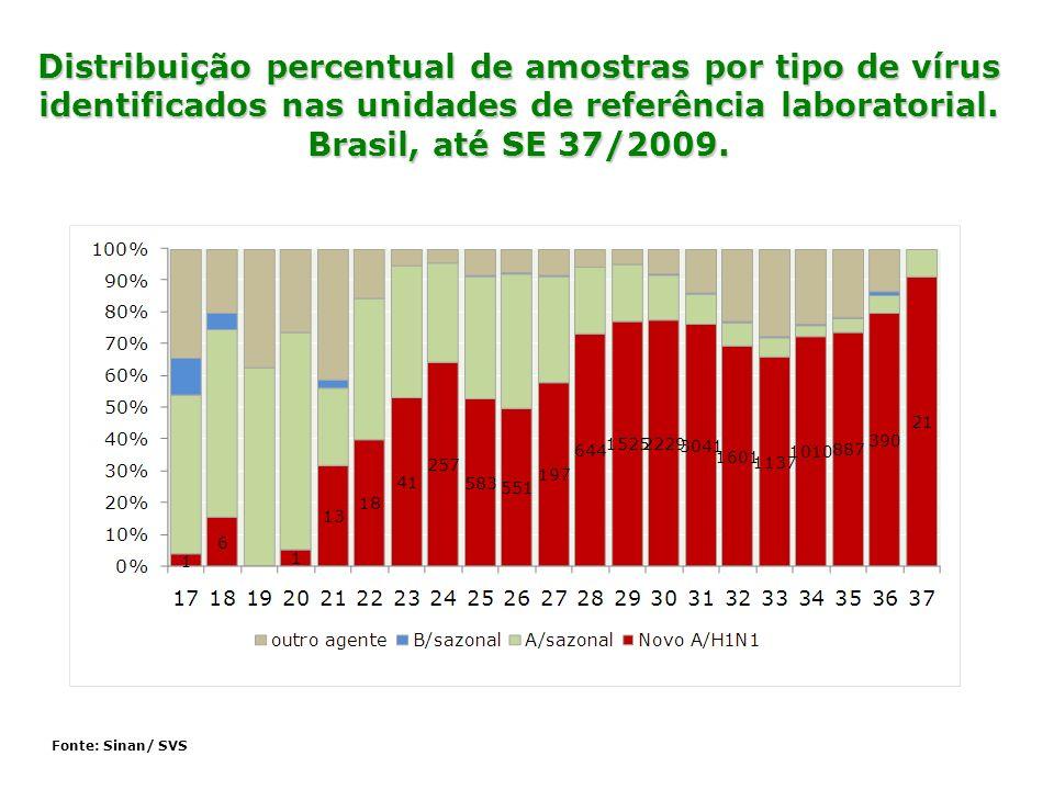 Fonte: Sinan/ SVS Distribuição percentual de amostras por tipo de vírus identificados nas unidades de referência laboratorial. Brasil, até SE 37/2009.