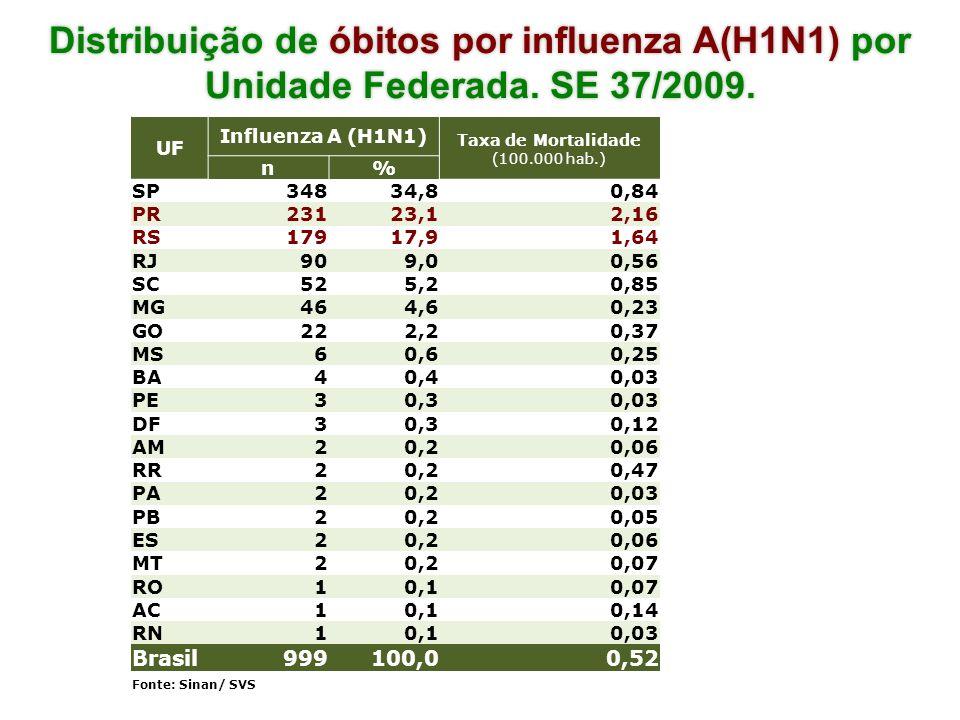 Distribuição de óbitos por influenza A(H1N1) por Unidade Federada. SE 37/2009. UF Influenza A (H1N1) Taxa de Mortalidade (100.000 hab.) n% SP34834,80,