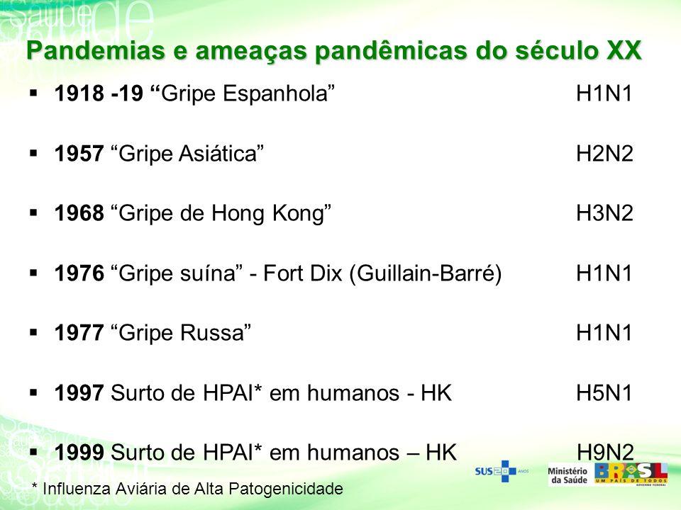 1918 -19 Gripe EspanholaH1N1 1957 Gripe AsiáticaH2N2 1968 Gripe de Hong KongH3N2 1976 Gripe suína - Fort Dix (Guillain-Barré)H1N1 1977 Gripe RussaH1N1