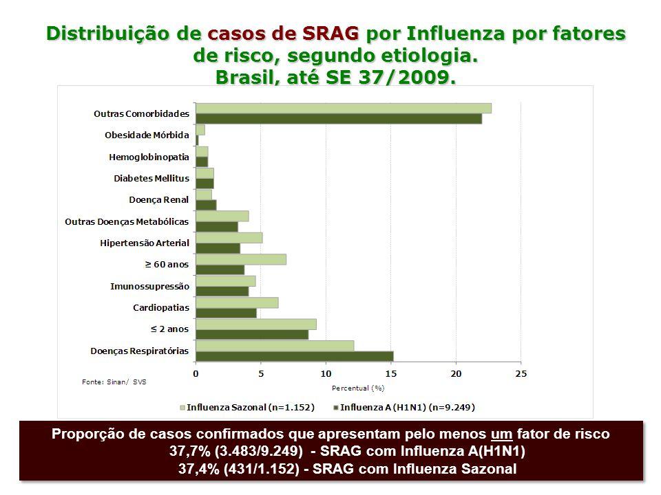 Distribuição de casos de SRAG por Influenza por fatores de risco, segundo etiologia. Brasil, até SE 37/2009. Proporção de casos confirmados que aprese