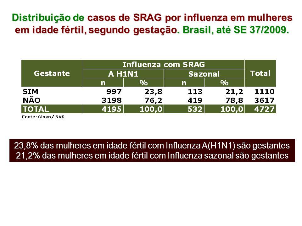 Distribuição de casos de SRAG por influenza em mulheres em idade fértil, segundo gestação. Brasil, até SE 37/2009. 23,8% das mulheres em idade fértil