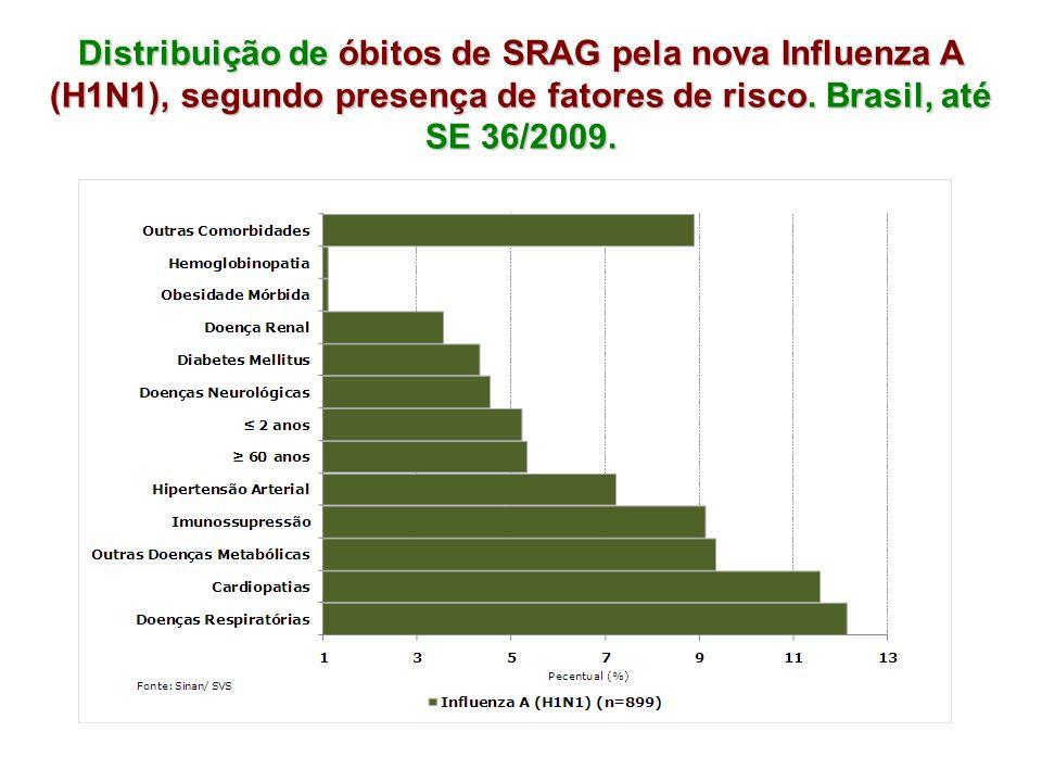 Distribuição de óbitos de SRAG pela nova Influenza A (H1N1), segundo presença de fatores de risco. Brasil, até SE 36/2009.