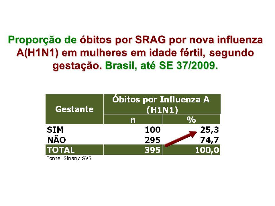 Proporção de óbitos por SRAG por nova influenza A(H1N1) em mulheres em idade fértil, segundo gestação. Brasil, até SE 37/2009.