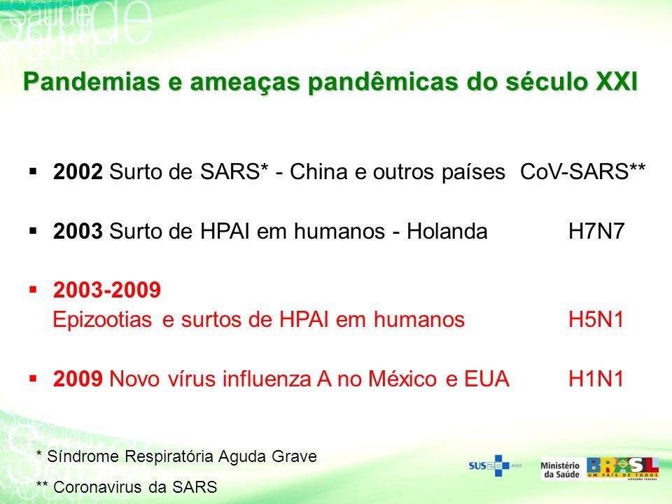 2002 Surto de SARS* - China e outros países CoV-SARS** 2003 Surto de HPAI em humanos - Holanda H7N7 2003-2009 Epizootias e surtos de HPAI em humanos H