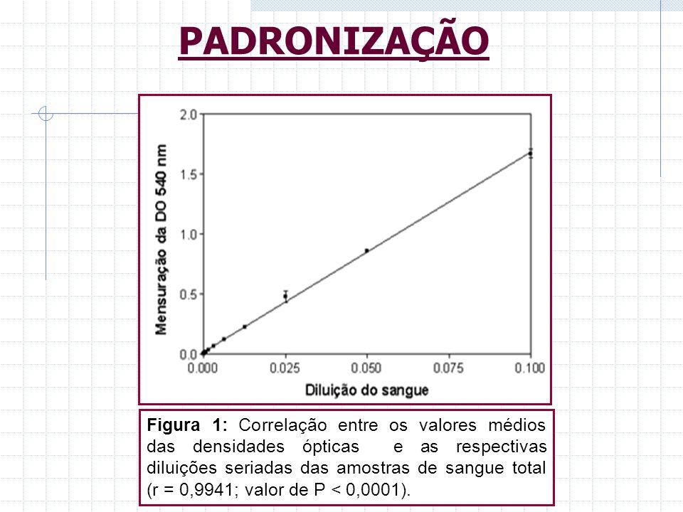 Figura 1: Correlação entre os valores médios das densidades ópticas e as respectivas diluições seriadas das amostras de sangue total (r = 0,9941; valo