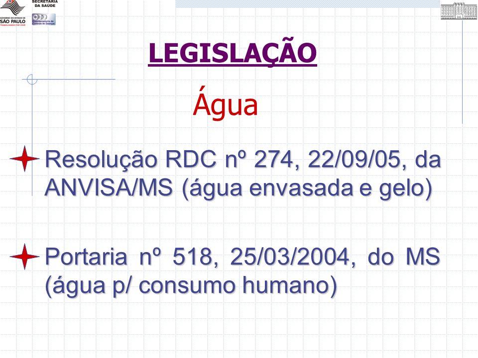 Resolução RDC nº 274, 22/09/05, da ANVISA/MS (água envasada e gelo) Portaria nº 518, 25/03/2004, do MS (água p/ consumo humano) Água LEGISLAÇÃO