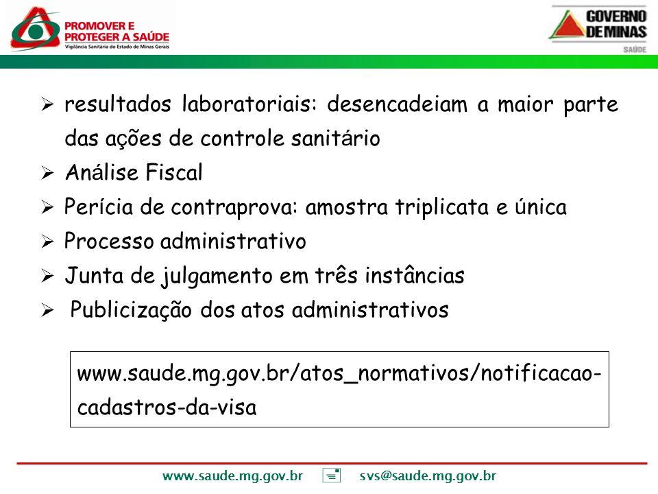 www.saude.mg.gov.br svs@saude.mg.gov.br resultados laboratoriais: desencadeiam a maior parte das a ç ões de controle sanit á rio An á lise Fiscal Per