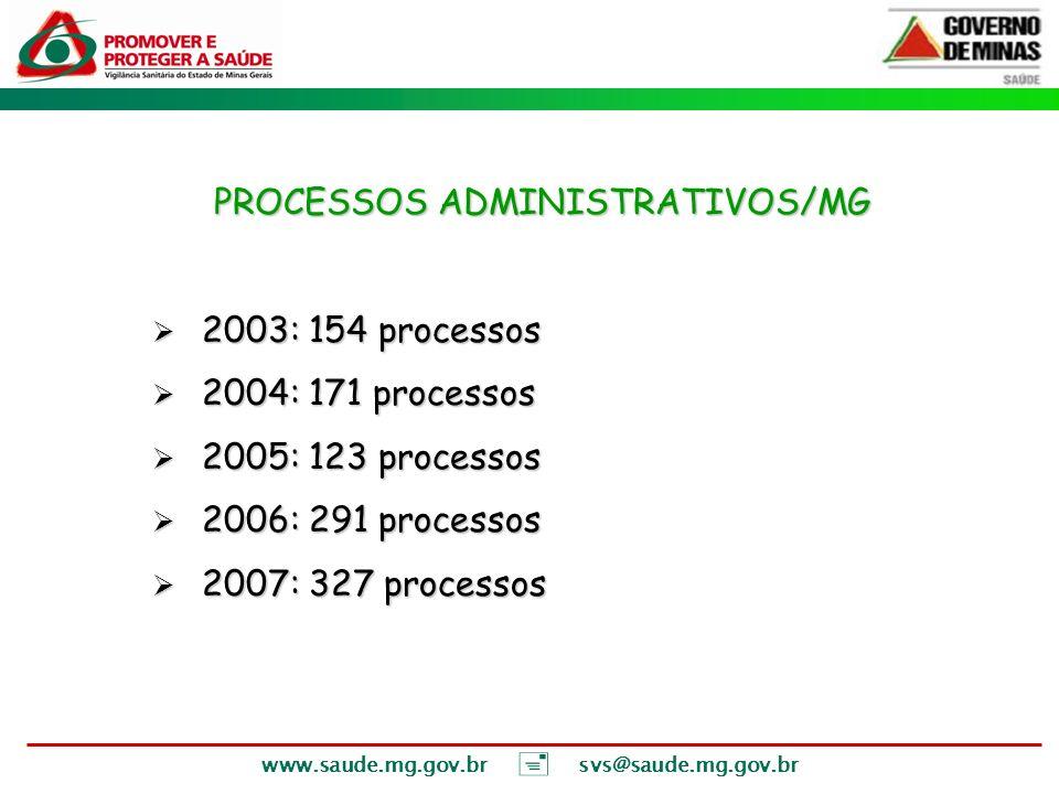 www.saude.mg.gov.br svs@saude.mg.gov.br PROCESSOS ADMINISTRATIVOS/MG 2003: 154 processos 2003: 154 processos 2004: 171 processos 2004: 171 processos 2