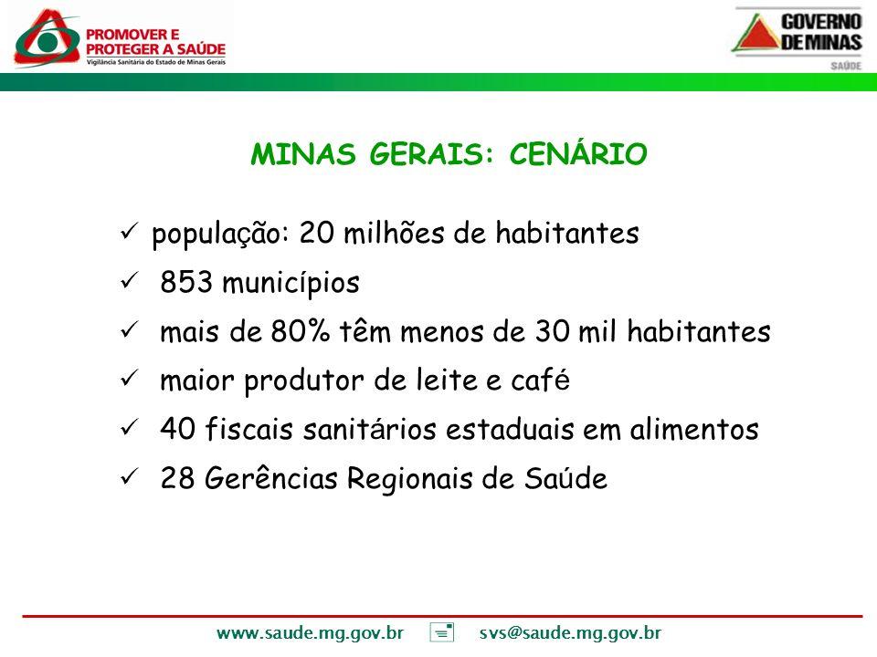www.saude.mg.gov.br svs@saude.mg.gov.br MINAS GERAIS: CEN Á RIO popula ç ão: 20 milhões de habitantes 853 munic í pios mais de 80% têm menos de 30 mil