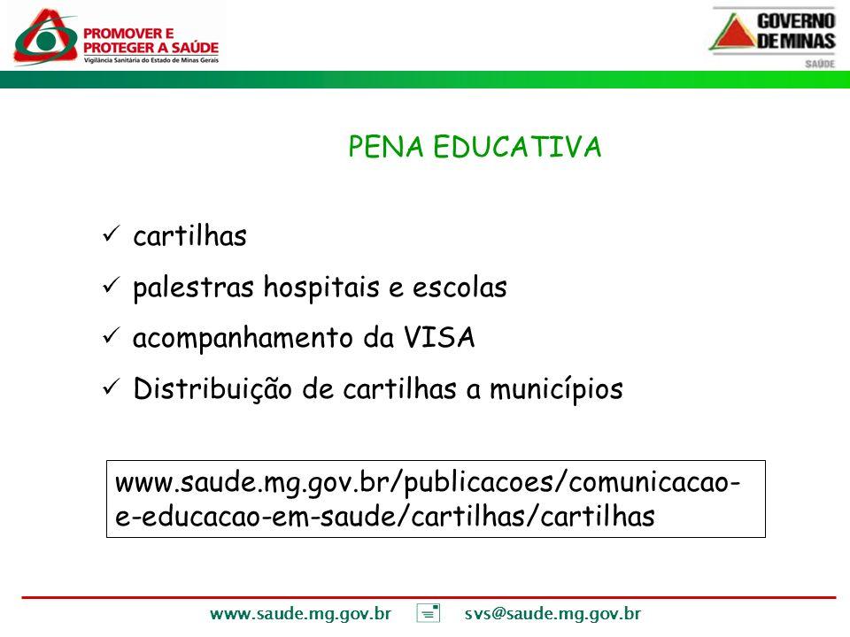 www.saude.mg.gov.br svs@saude.mg.gov.br VI – PENA EDUCATIVA cartilhas palestras hospitais e escolas acompanhamento da VISA Distribuição de cartilhas a
