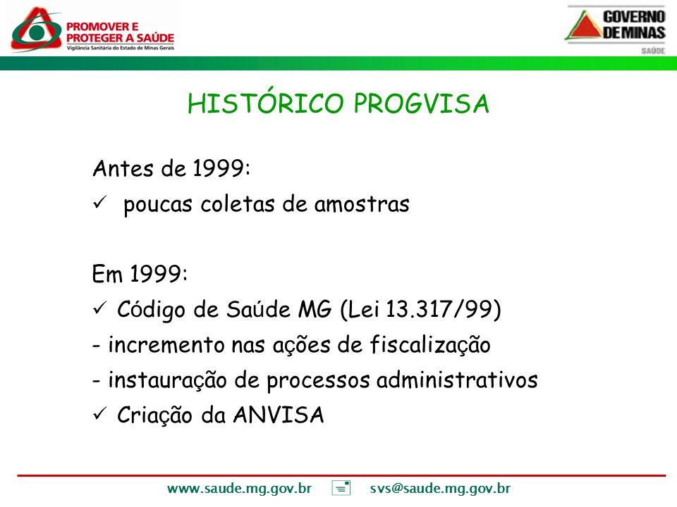 HISTÓRICO PROGVISA Antes de 1999: poucas coletas de amostras Em 1999: C ó digo de Sa ú de MG (Lei 13.317/99) - incremento nas a ç ões de fiscaliza ç ã
