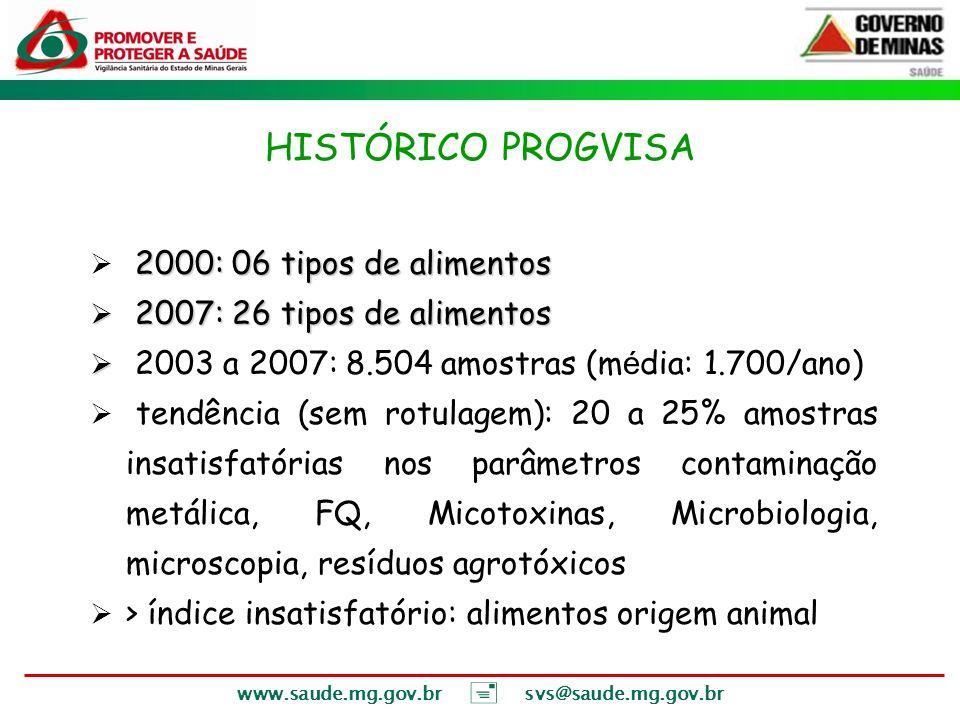 www.saude.mg.gov.br svs@saude.mg.gov.br 2000: 06 tipos de alimentos 2007: 26 tipos de alimentos 2007: 26 tipos de alimentos 2003 a 2007: 8.504 amostra