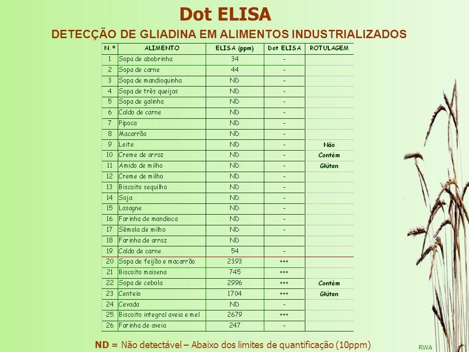 RWA Dot ELISA ND = Não detectável – Abaixo dos limites de quantificação (10ppm) DETECÇÃO DE GLIADINA EM ALIMENTOS INDUSTRIALIZADOS