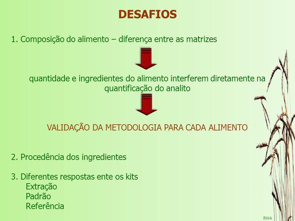 RWA DESAFIOS 1. Composição do alimento – diferença entre as matrizes quantidade e ingredientes do alimento interferem diretamente na quantificação do