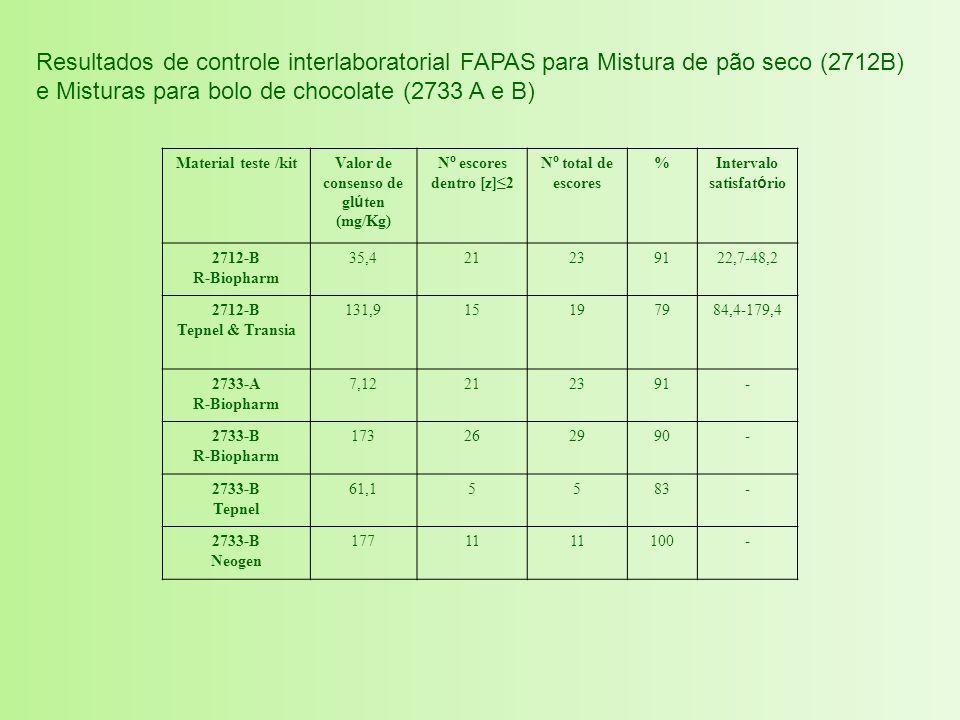 Resultados de controle interlaboratorial FAPAS para Mistura de pão seco (2712B) e Misturas para bolo de chocolate (2733 A e B) Material teste /kitValo