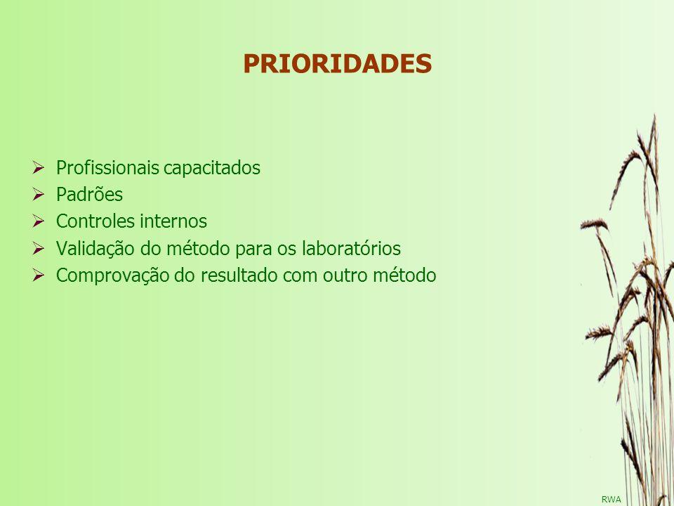 RWA PRIORIDADES Profissionais capacitados Padrões Controles internos Validação do método para os laboratórios Comprovação do resultado com outro métod