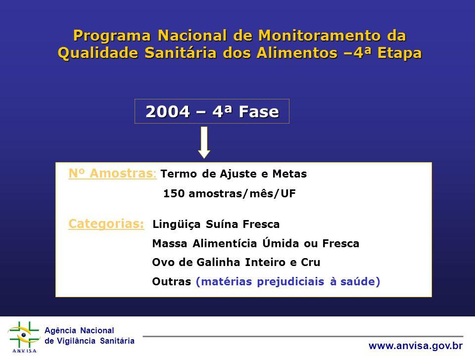 Agência Nacional de Vigilância Sanitária www.anvisa.gov.br Programa Nacional de Monitoramento da Qualidade Sanitária dos Alimentos –4ª Etapa 2004 – 4ª