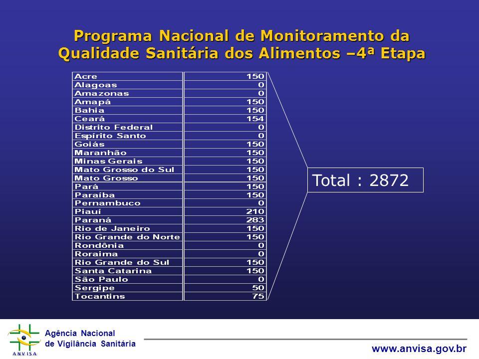 Agência Nacional de Vigilância Sanitária www.anvisa.gov.br Programa Nacional de Monitoramento da Qualidade Sanitária dos Alimentos –4ª Etapa Total : 2