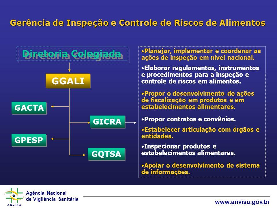 Agência Nacional de Vigilância Sanitária www.anvisa.gov.br Gerência de Inspeção e Controle de Riscos de Alimentos Planejar, implementar e coordenar as
