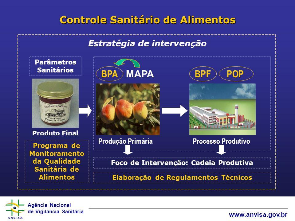 Agência Nacional de Vigilância Sanitária www.anvisa.gov.br Controle Sanitário de Alimentos Estratégia de intervenção Produção Primária Produto Final P