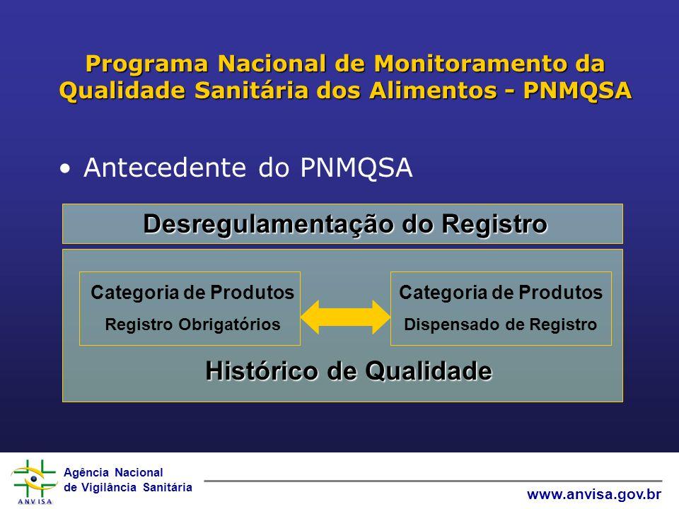 Agência Nacional de Vigilância Sanitária www.anvisa.gov.br Programa Nacional de Monitoramento da Qualidade Sanitária dos Alimentos - PNMQSA Antecedent