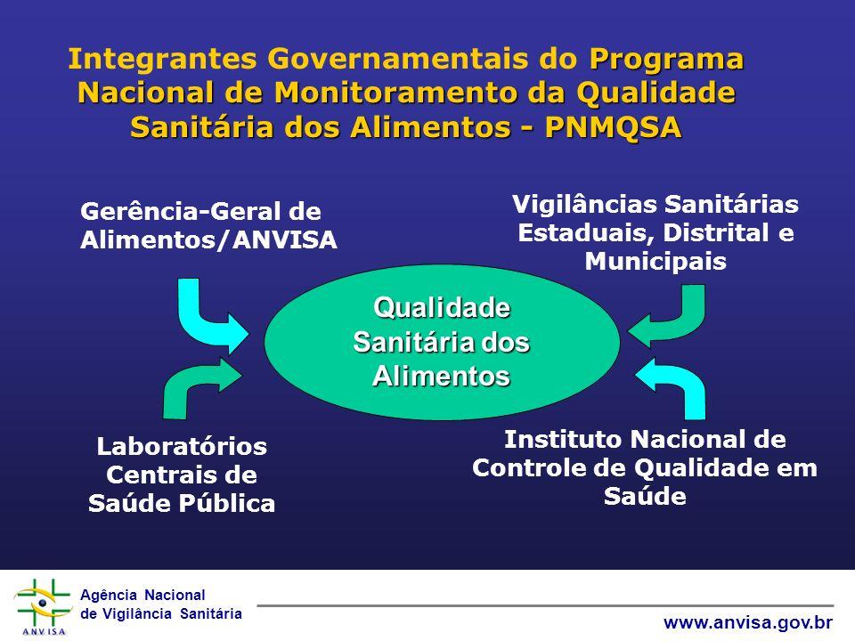 Agência Nacional de Vigilância Sanitária www.anvisa.gov.br Programa Nacional de Monitoramento da Qualidade Sanitária dos Alimentos - PNMQSA Integrante