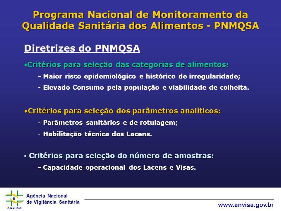 Agência Nacional de Vigilância Sanitária www.anvisa.gov.br Programa Nacional de Monitoramento da Qualidade Sanitária dos Alimentos - PNMQSA Diretrizes