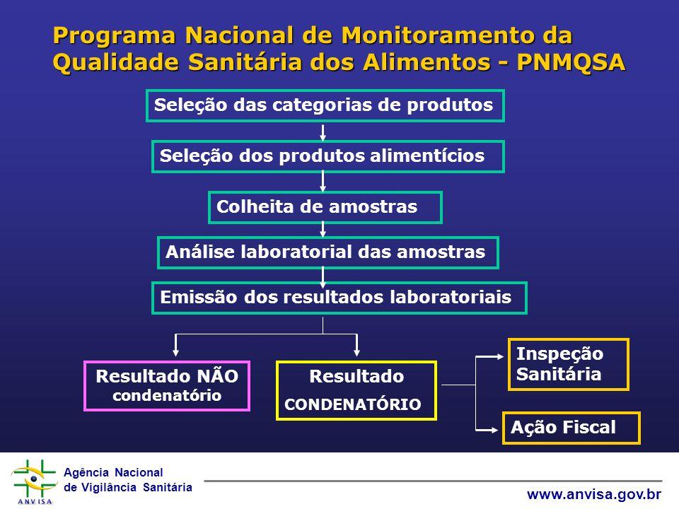 Agência Nacional de Vigilância Sanitária www.anvisa.gov.br Análise laboratorial das amostras Seleção das categorias de produtos Seleção dos produtos a