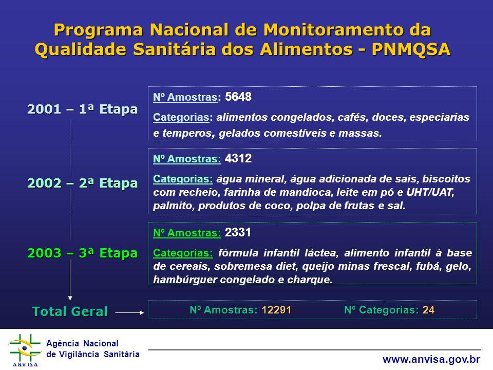 Agência Nacional de Vigilância Sanitária www.anvisa.gov.br Programa Nacional de Monitoramento da Qualidade Sanitária dos Alimentos - PNMQSA 2001 – 1ª