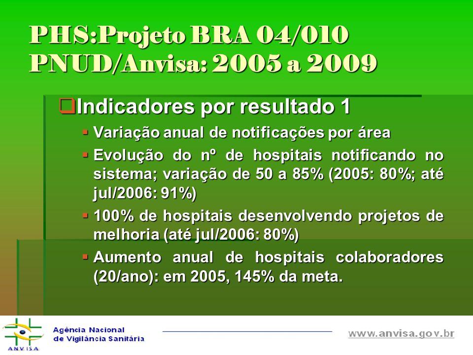 PHS:Projeto BRA 04/010 PNUD/Anvisa: 2005 a 2009 Indicadores por resultado 1 Indicadores por resultado 1 Variação anual de notificações por área Variaç