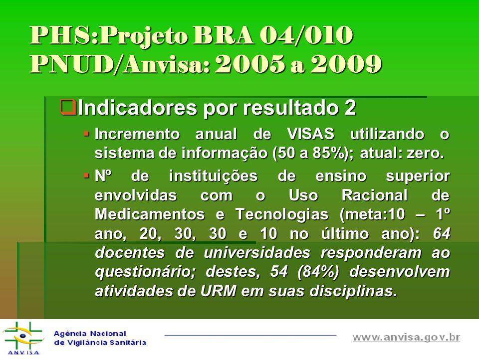 PHS:Projeto BRA 04/010 PNUD/Anvisa: 2005 a 2009 Indicadores por resultado 2 Indicadores por resultado 2 Incremento anual de VISAS utilizando o sistema