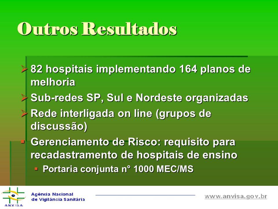 Outros Resultados 82 hospitais implementando 164 planos de melhoria 82 hospitais implementando 164 planos de melhoria Sub-redes SP, Sul e Nordeste org