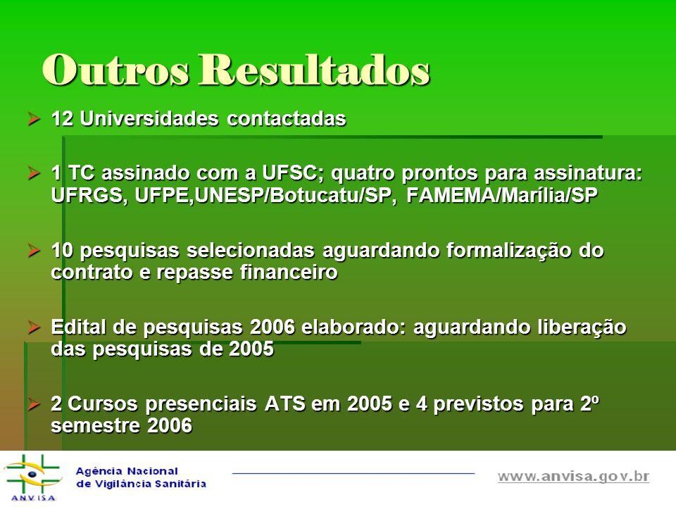Outros Resultados 12 Universidades contactadas 12 Universidades contactadas 1 TC assinado com a UFSC; quatro prontos para assinatura: UFRGS, UFPE,UNES