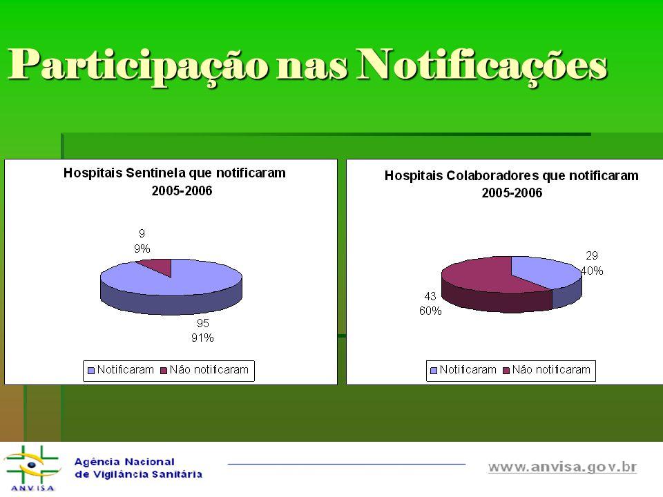 Participação nas Notificações