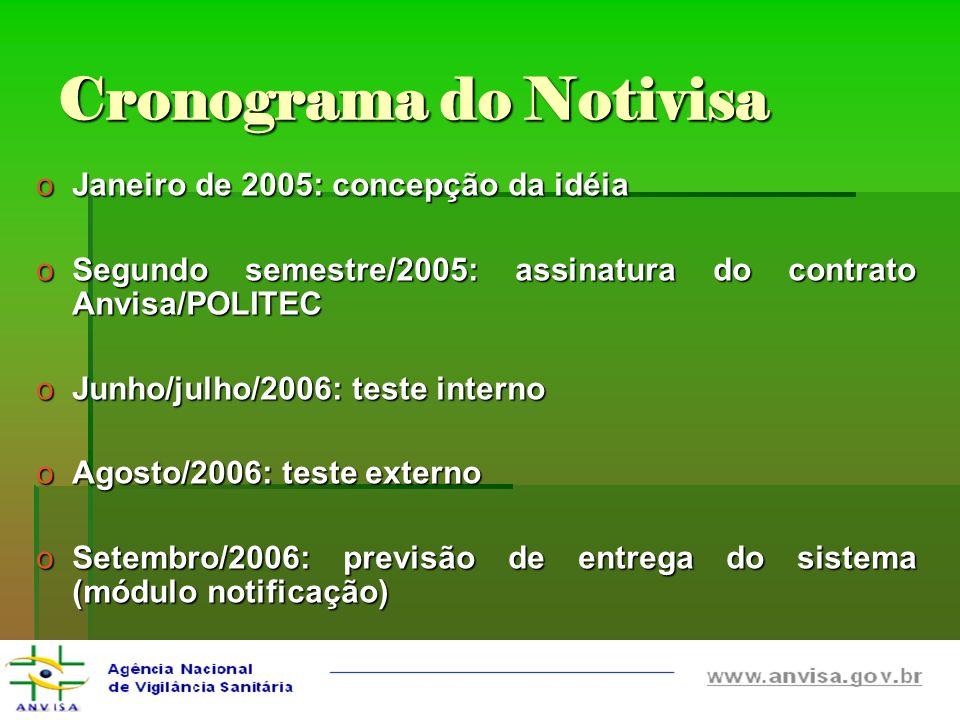 Cronograma do Notivisa oJaneiro de 2005: concepção da idéia oSegundo semestre/2005: assinatura do contrato Anvisa/POLITEC oJunho/julho/2006: teste int