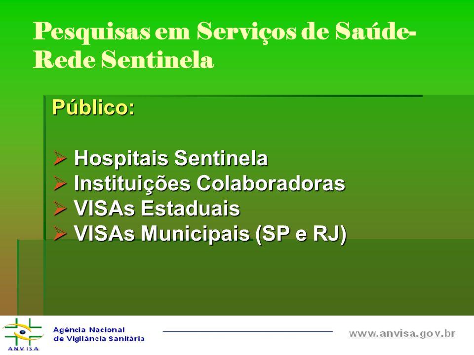 Pesquisas em Serviços de Saúde- Rede Sentinela Público: Hospitais Sentinela Hospitais Sentinela Instituições Colaboradoras Instituições Colaboradoras